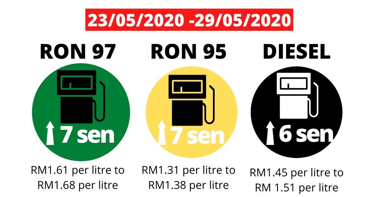 Photo of 【生活资讯】最新油价出炉!RON汽油和DIESEL柴油价通通涨价了!