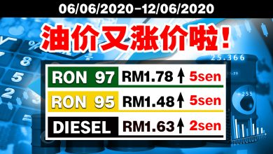 Photo of 【生活资讯】这星期油价又涨价了!